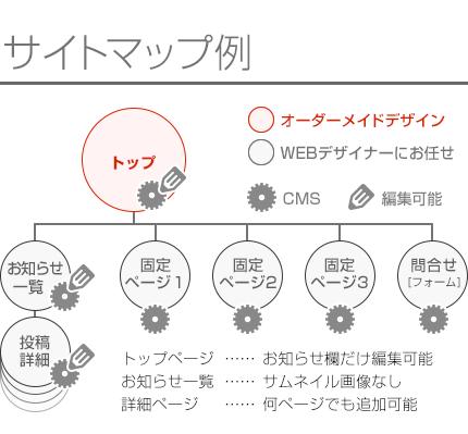 トップはオーダーメイドデザインのWEBデザインサイト制作
