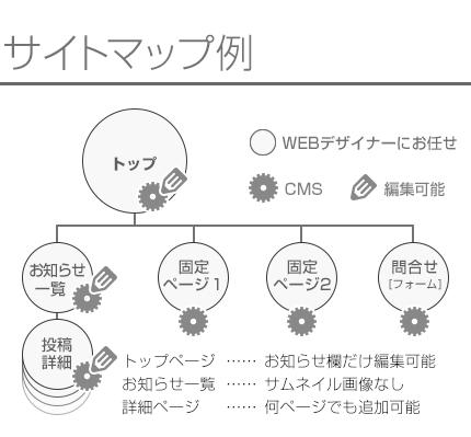 完全お任せのオリジナルWEBデザインのサイト制作
