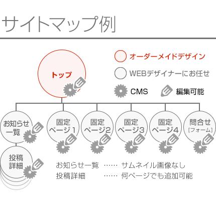 セミオーダーWEBデザイン+CMS導入+スマホ対応