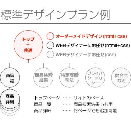カラーミーショップサイト制作のサイト構成例