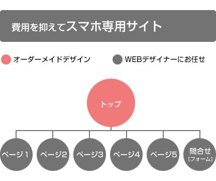 スマホサイトサイト構成例
