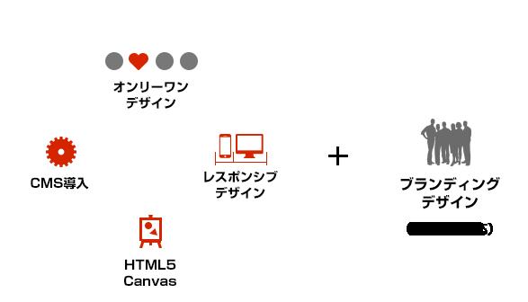 オンリーワンデザイン、CMS導入、レスポンシブデザイン、HTML5 Canvas、ブランディング