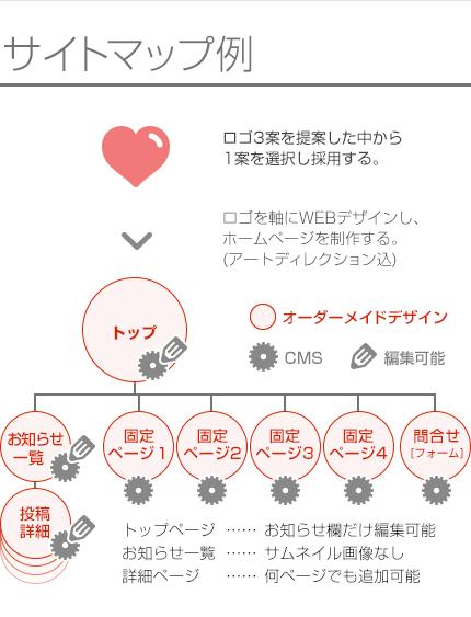 +ロゴを3案提案、一案選択+オーダーメイドデザインのCMSを導入したPC+スマホサイト制作