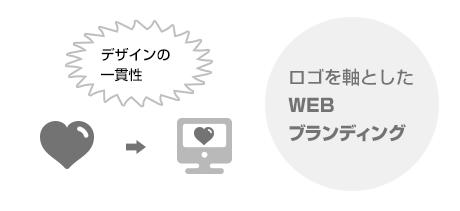 ロゴを軸としたWEBブランディング