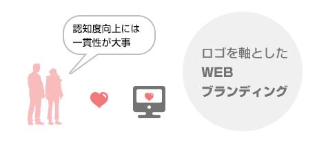 認知度向上、WEBブランディング