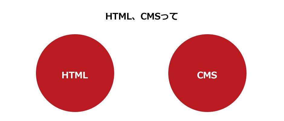 HTML、CMSって