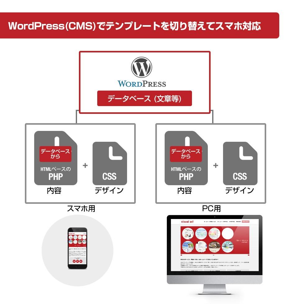 WordPressでテンプレート切り替えでスマホ対応